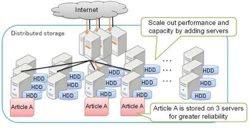 Fujitsu laboratories develops technology to automatically resolve performance problems in distributed storage