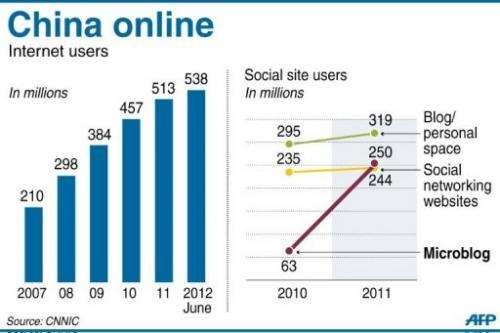 Graphic charting Internet and social site users in China