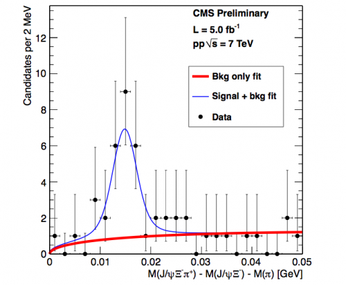 Observation of a new Xi_b beauty particle