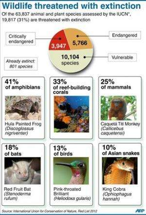 """The International Union for Conservation of Nature's """"Red List"""" of endangered species"""