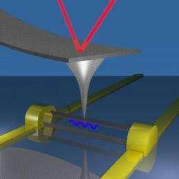 3-D view of 1-D nanostructures