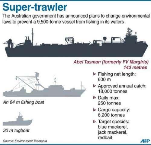 Graphic fact file on a 9,500-tonne, 143 m fishing vessel Abel Tasman (formerly FV Margiris)