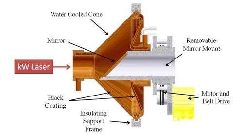 Laser radiometry: Powering up