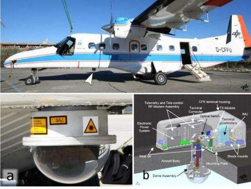 Engineers achieve first airplane to ground quantum key distribution exchange