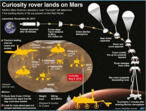 Curiosity rover lands on Mars