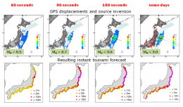 Rapid tsunami warning by means of GPS