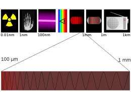 T-ray madness: Scientists score wireless data record