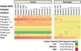 Researchers develop rapid method to measure carbon footprints