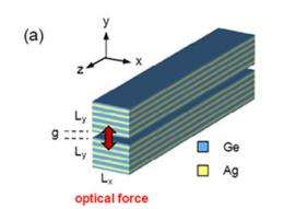 Researchers demonstrate 'giant' forces in super-strong nanomaterials