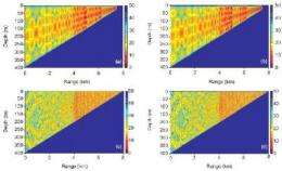An efficient method for solving sound propagation in range-dependent ocean waveguides was found