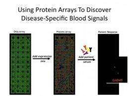 Array of light for early disease detection?