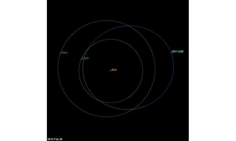 Asteroid 2011 AG5 - A reality check