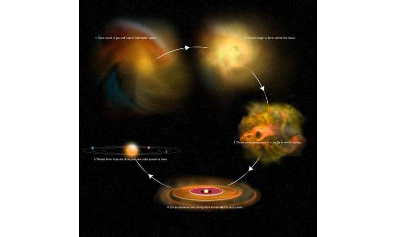Astronomers get rare peek at early stage of star formation