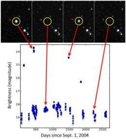 Astronomers release unprecedented data set on celestial objects that brighten and dim