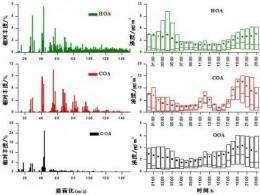 Characterization of winter organic aerosols in Beijing, China