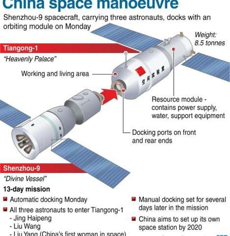 China space manoeuvre