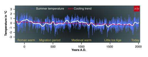 Climate in northern Europe reconstructed for the past 2,000 years