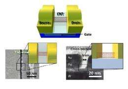Engineers build first sub-10-nm carbon nanotube transistor