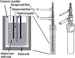 Coal gasification demonstrated