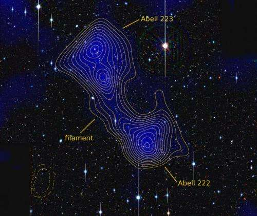 Cosmology group finds measurable evidence of dark matter filament