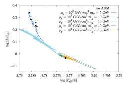 Stars containing dark matter should look different from other stars
