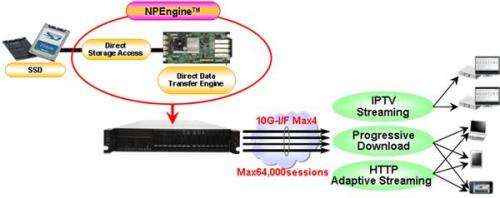 Toshiba develops NPEngine, hardware engine that directly streams video content from SSD to IP networks
