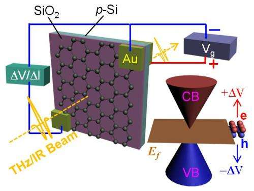 Electrified graphene a shutter for light