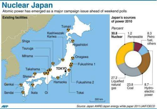 Existing nuclear facilities in Japan