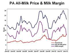 Expansions in dairy industry lead to surplus, lows for milk prices