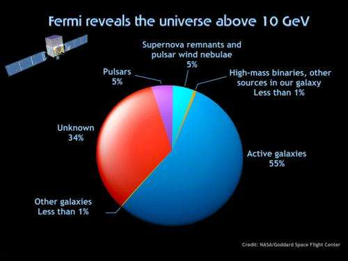 Fermi telescope explores new energy extremes