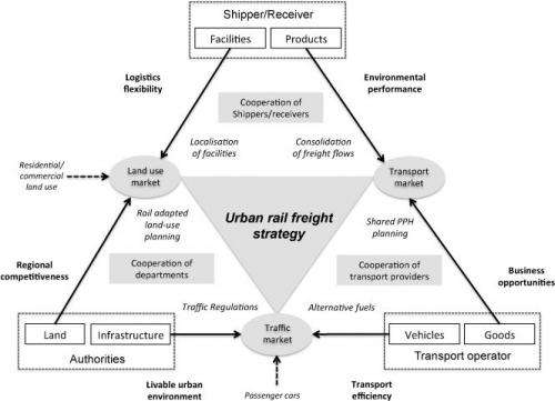 Increased amount of rail freight requires cities to change
