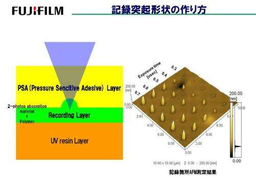 Fujifilm will introduce a 1TB optical disc in 2015