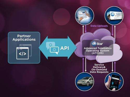 OnStar opens gate for third-party developers