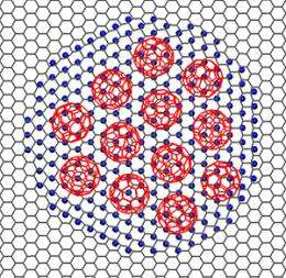 Graphene: A patterned template for molecular packing