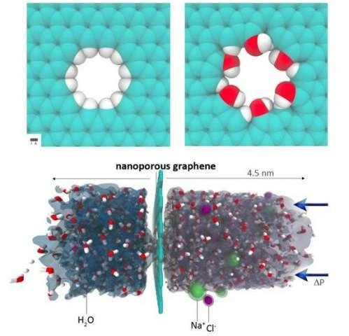 Nanoporous graphene could outperform best commercial water desalination techniques