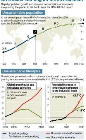 Graphic: UN's sober warning on the environment