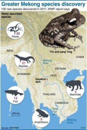 Greater Mekong species discovery