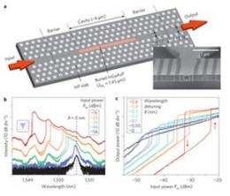 NTT researchers develop breakthrough optical memory device