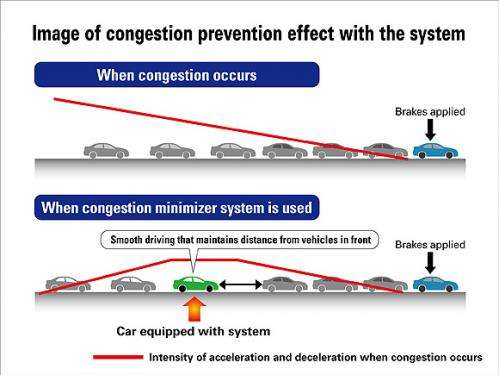 Image of congestion prevention effect with the system