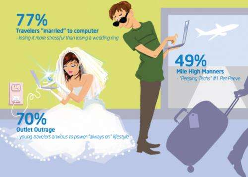 """Intel Survey Finds """"Outlet Outrage"""" and """"Peeping-Techs"""" Are New Travel Norms"""