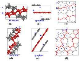 Researchers theorize cold compression of graphite results in new super hard carbon allotropes
