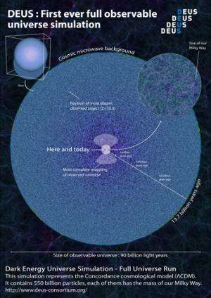 First-ever model simulation of the structuring of the observable universe
