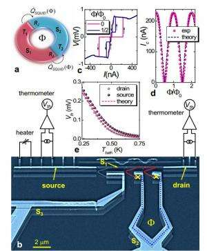 Researchers build SQUID device that demonstrates the Josephson effect