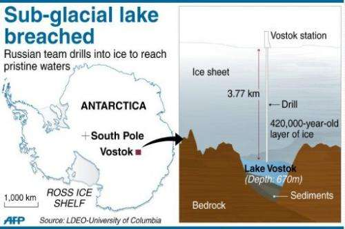 Lake Vostok is the largest subglacial body of water in Antarctica