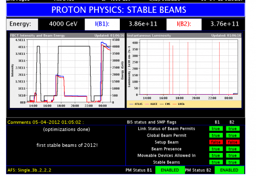 LHC physics data taking gets underway at new record collision energy of 8TeV