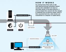 Li-Fi: Edinburgh prof seeds LEDs for communication