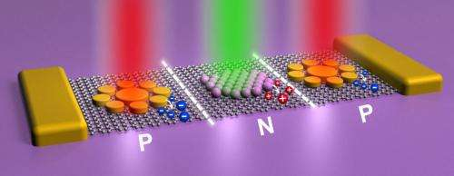 Light might prompt graphene devices on demand