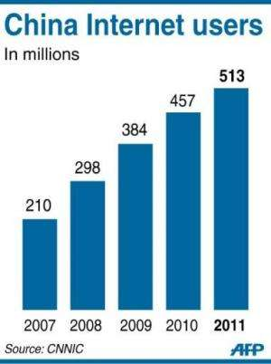 More than 70 percent of Beijing's population used the Internet last year