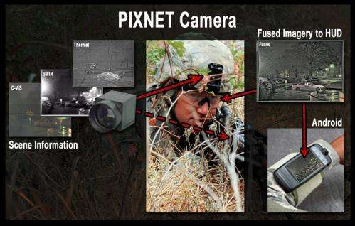 Multi-band, portable sensor to provide clear imagery to warfighters