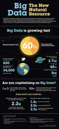 New IBM software accelerates decision making in the era of big data